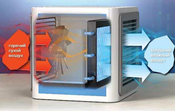 Мини-кондиционер 4в1 Rovus Арктика – охладитель воздуха 8